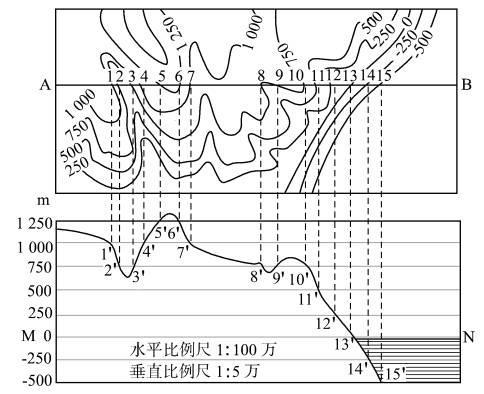 地形剖面圖的繪製方法和應用 - 每日頭條