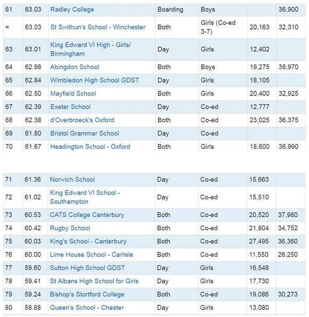 最新英國私立中學A Level成績Top 100排行榜 - 每日頭條