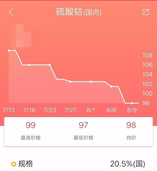 鈷鋰周報——鈷鋰價格趨勢圖 - 每日頭條