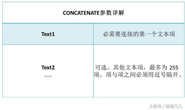 EXCEL函數:CONCATENATE - 每日頭條