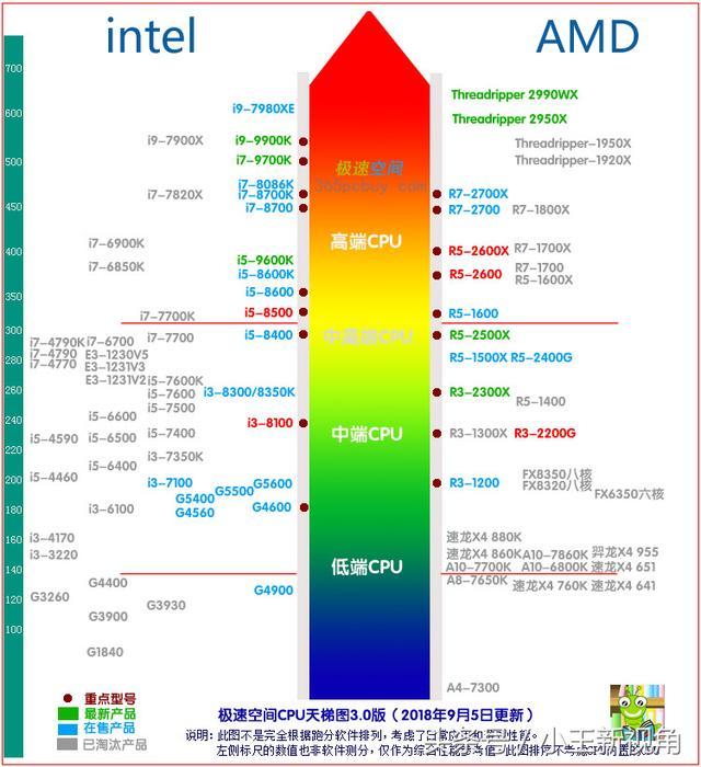 フレッシュ Intel Amd Cpu 比較表 - 終わり