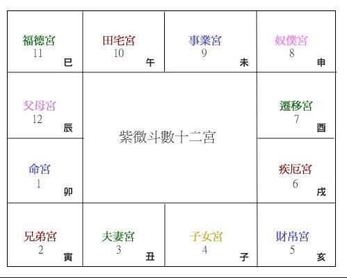 紫微斗數入門學習步驟簡述 - 每日頭條
