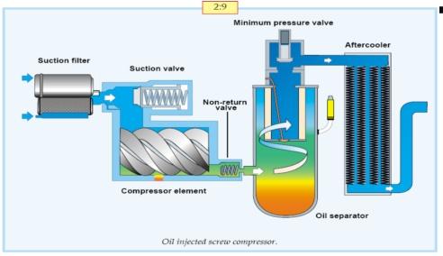 常見的幾種空壓機的原理及特點 - 壹讀