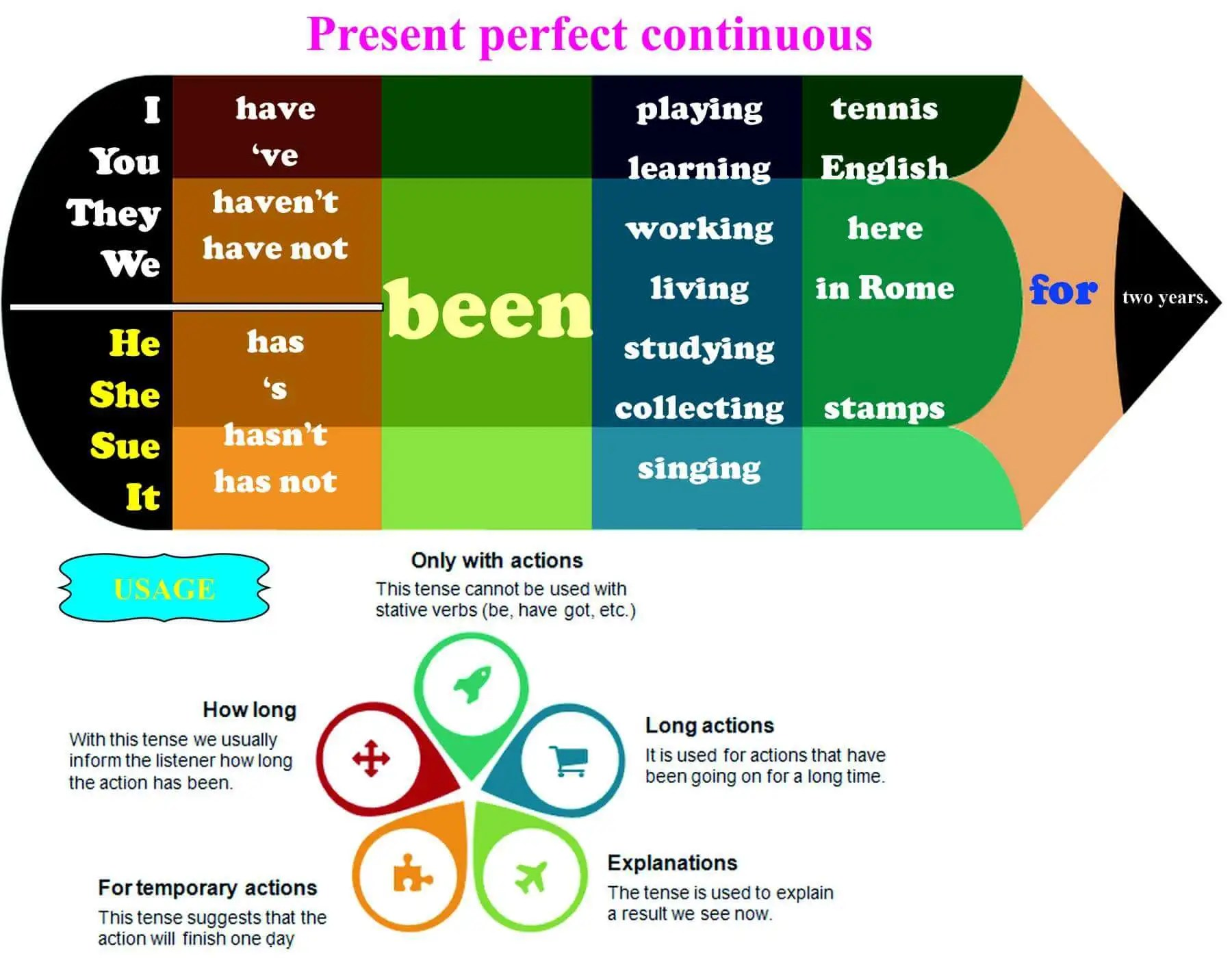 Tenses exercises, Exercise for kids and Exercise on Pinterest