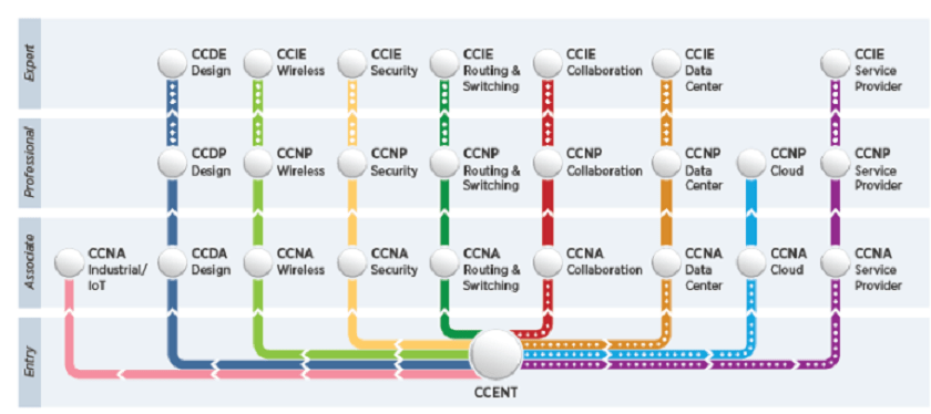 Ccna Security Path To Cyber Security Certifications Technig