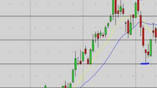 Download Stock Market Technical Analysis For Swing Trading Video