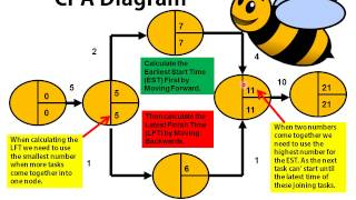 Download Bee Business Bee Critical Path Analysis (CPA) Video