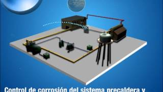 Download Tecnología 3D TRASAR® para calderas Video