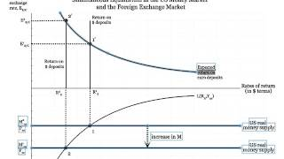 Download Simultaneous Equilibrium in the US Money Market and Foreign Exchange Market Video