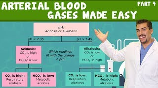Download Arterial Blood gases made easy. Part 4 Video