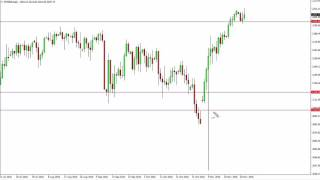 Download S & P 500 Technical Analysis for December 01 2016 by FXEmpire Video
