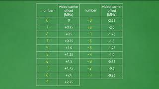 Download How to set up RF modulator TERRA MT47 Video