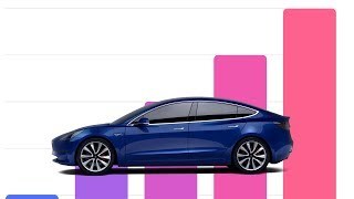 Download Tesla Model 3 Profitability: Will Elon Lose His Shirt over This or Will They Crush the Competition? Video