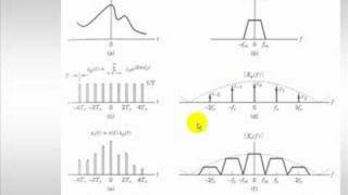 Download Signal Processing Tutorial: Sampling/Anti-Aliasing or the Nyquist Sampling Theorem Video