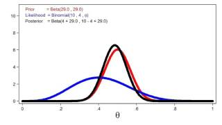Download Introduction to Bayesian statistics, part 1: The basic concepts Video
