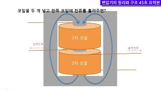 Download 변압기의 원리와 구조 Video