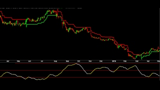 Download Trending Or Sideways Market ADX Indicator To Improve Trading System Signals And Reduce Loss In Stock Video