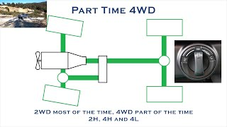 Download How 4WD (4x4 - Four Wheel Drive) Works - COMPLETE IN DEPTH VIDEO Video