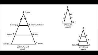 Download Čakrų piramidė Video
