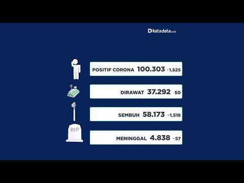 TERBARU: Kasus Corona di Indonesia per Senin, 27 Juli 2020   Katadata Indonesia