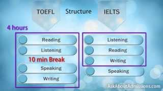 Download TOEFL - IELTS: Compare TOEFL vs IELTS and take the right one. Video