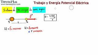 Download 013 Energía Potencial en un Sistema de DOS Cargas de IGUAL signo Video