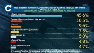 Download Опитування: в Раду проходить 5 партій Video
