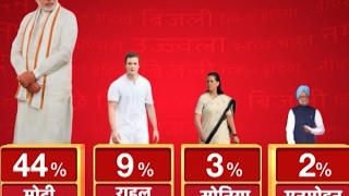 Download ABP News-CSDS Survey: Modi Magic persists; Narendra Modi is the best choice for PM too Video