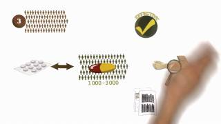 Download Drug discovery and development process Video