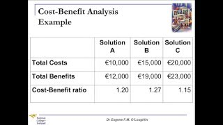 Download Problem Solving Techniques #7: Cost-Benefit Analysis Video