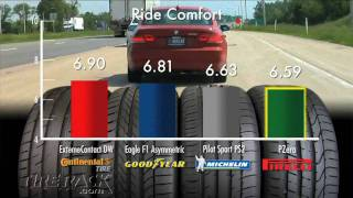 Download Tested: Max Performance Summer Tires Tuned for North American Drivers I Tire Rack Video