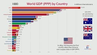 Download Top 20 Country GDP (PPP) History & Projection (1800-2040) Video