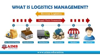 Download What is Logistics Management? Definition & Importance in Supply Chain | AIMS Lecture Video