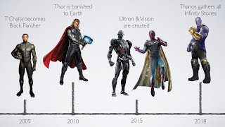 Download Timeline of Marvel Cinematic Universe Events (Phase 1-Phase 3) Video