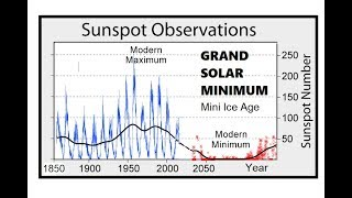 Download The Heartbeat Of The Sun - Grand Solar Minimum Commences - Solar Cycle 24 Update Video
