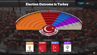 Download TRT World - World in Focus: Reconciliation underway over Turkey's election results Video
