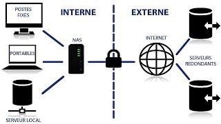 Download #1 Les Réseaux - Créer un serveur NAS grâce à Windows Toutes versions Video