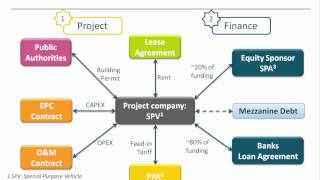 Download [WEBINAR] Introduction to Solar Project Finance Video