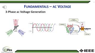 Download Overview of Power System Basics - IEEE PES PLAIN TALK Video