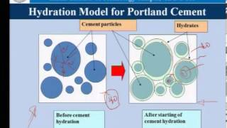 Download Mod-01 Lec-05 Hydration of cement Video