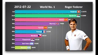 Download Who is the GOAT? Ranking History of Top 10 Men's Tennis Players Video