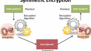Download CISSP Training - Cryptography Video