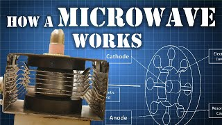 Download What is a MAGNETRON - How Does it Work Video