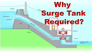 Download Importance of surge tank in hydro power plant Video