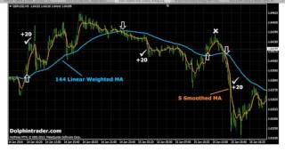 Download Easy Forex Strategy - Scalping 5 Minute Chart - Read Description - Next Video Will Be Live Trades Video