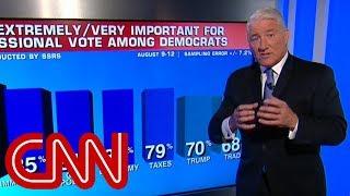 Download CNN poll: Democratic advantage is growing Video