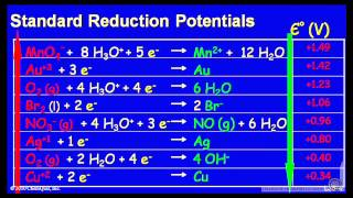 Download Standard Reduction Potential Video