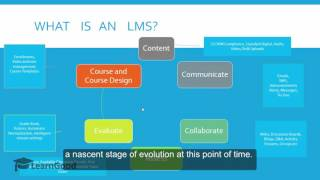 Download Moodle Administration Tutorial - What is an LMS - What is Moodle? Video