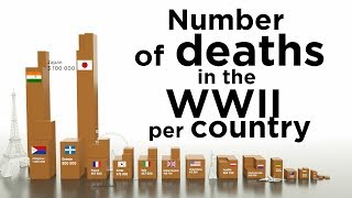 Download Number of deaths in the WW2 per country Video
