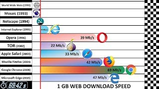 Download Speed Comparison 4: Past vs Present Video
